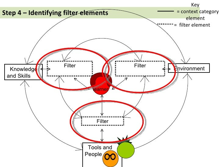Step 4 – Identifying filter elements Key = context category element =  filter element Tools and People Filter Filter Filte...