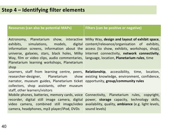 Step 4 – Identifying filter elements 40 Resources (can also be potential MAPs) Filters (can be positive or negative) Astro...