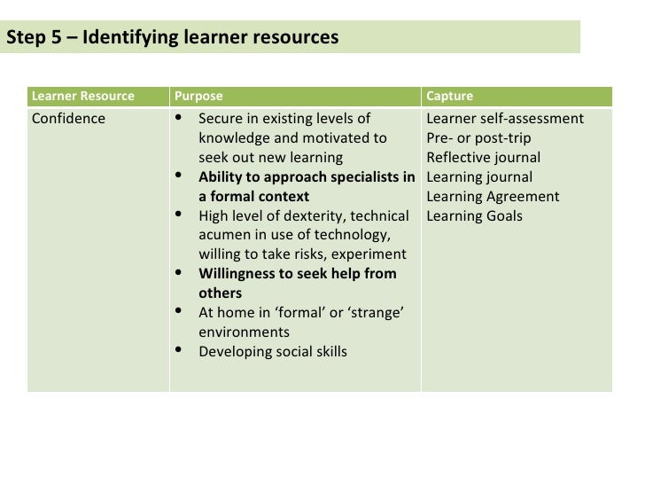 Step 5 – Identifying learner resources Learner Resource Purpose Capture Confidence <ul><li>Secure in existing levels of kn...
