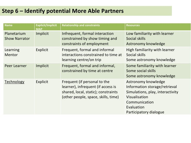 Step 6 – Identify potential More Able Partners Name Explicit/Implicit MAP Relationship and constraints Resources Planetari...