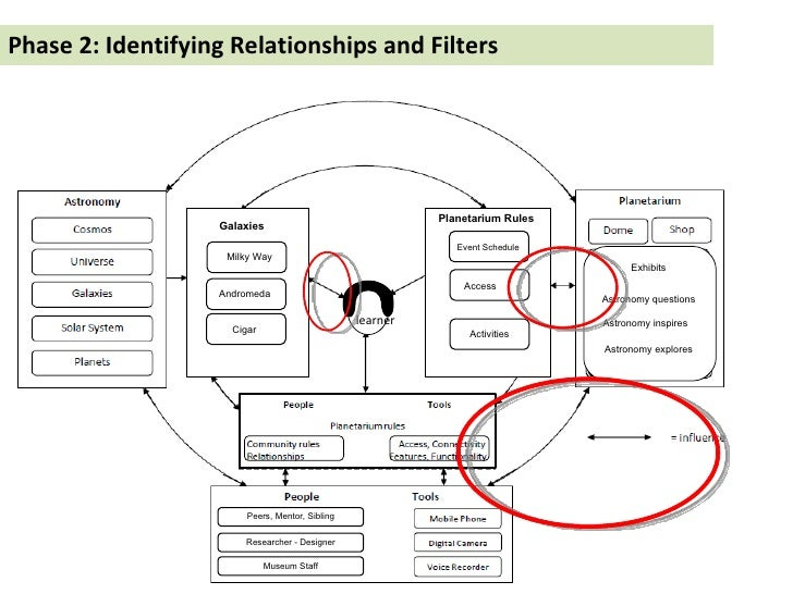 Phase 2: Identifying Relationships and Filters learner Milky Way Andromeda Cigar Event Schedule Access Activities Peers, M...