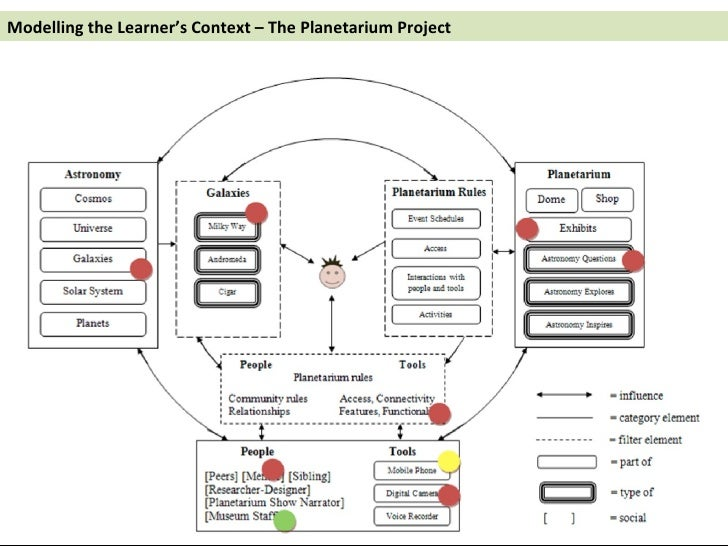 Modelling the Learner's Context – The Planetarium Project