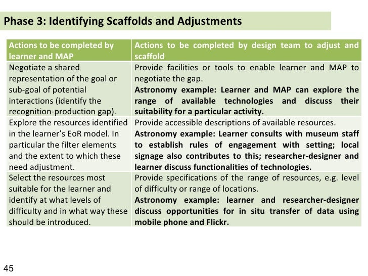 Phase 3: Identifying Scaffolds and Adjustments 45 Actions to be completed by learner and MAP Actions to be completed by de...