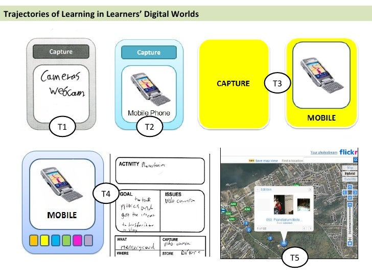 Trajectories of Learning in Learners' Digital Worlds T1 T2 T3 T4 T5