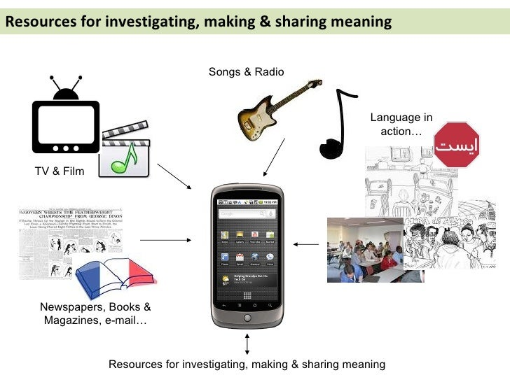 Resources for investigating, making & sharing meaning TV & Film Newspapers, Books & Magazines, e-mail… Songs & Radio Langu...