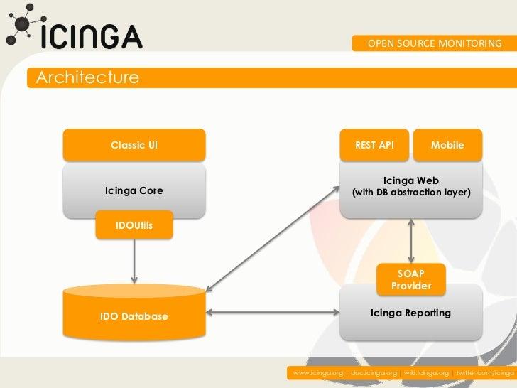 OPEN SOURCE MONITORINGArchitecture         Classic UI                      REST API                Mobile                 ...