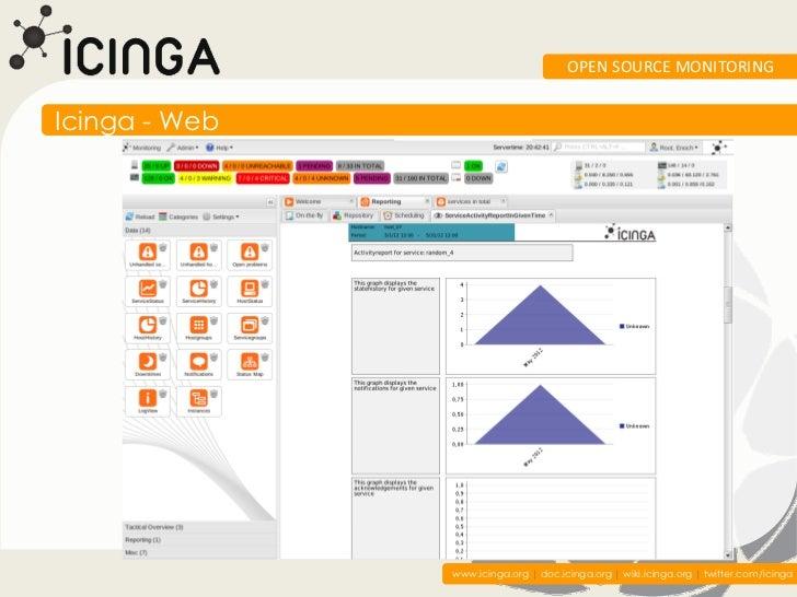 OPEN SOURCE MONITORINGIcinga - Web               www.icinga.org | doc.icinga.org | wiki.icinga.org | twitter.com/icinga