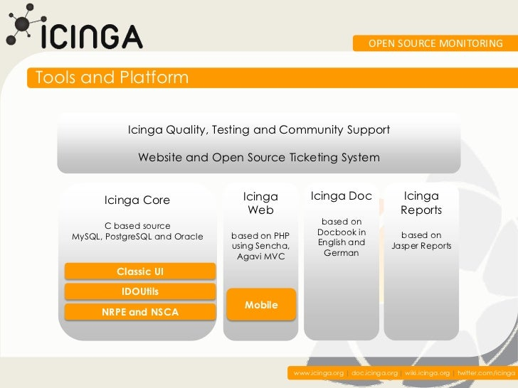 OPEN SOURCE MONITORINGTools and Platform               Icinga Quality, Testing and Community Support                  Webs...