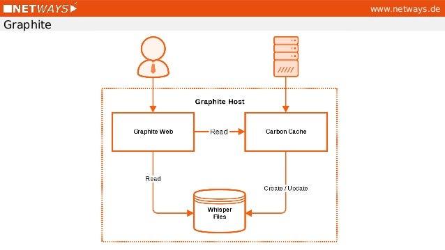 Performance Monitoring with Icinga2, Graphite und Grafana