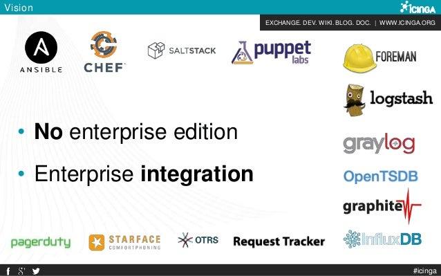 EXCHANGE. DEV. WIKI. BLOG. DOC.   WWW.ICINGA.ORG Vision • No enterprise edition • Enterprise integration #icinga