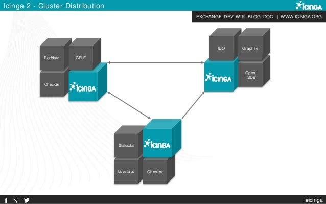 EXCHANGE. DEV. WIKI. BLOG. DOC. | WWW.ICINGA.ORG Icinga 2 - Cluster Distribution Checker Perfdata GELF IDO Open TSDB Graph...