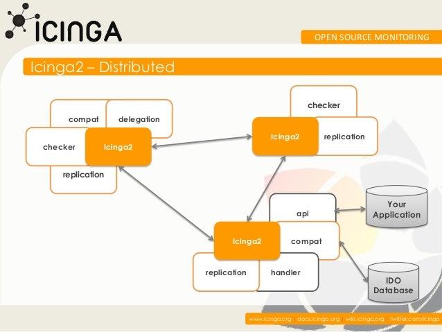 OPEN SOURCE MONITORINGIcinga2 – Distributed                                                                   checker     ...