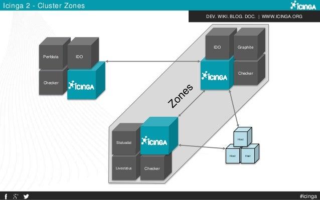 DEV. WIKI. BLOG. DOC.   WWW.ICINGA.ORG Icinga 2 - Cluster Zones Checker Perfdata IDO IDO Checker Graphite Livestatus Check...