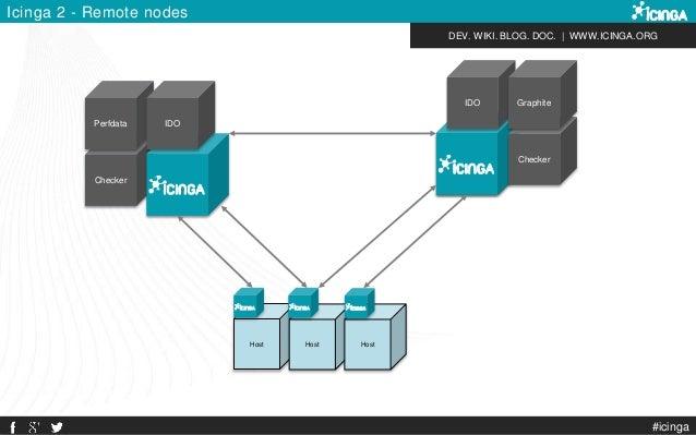 DEV. WIKI. BLOG. DOC.   WWW.ICINGA.ORG Icinga 2 - Remote nodes Checker Perfdata IDO Host Checker Perfdata IDO Host Host ID...