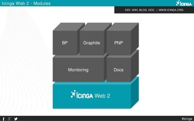 DEV. WIKI. BLOG. DOC.   WWW.ICINGA.ORG Web 2 Monitoring Docs Icinga Web 2 - Modules BP Graphite PNP #icinga