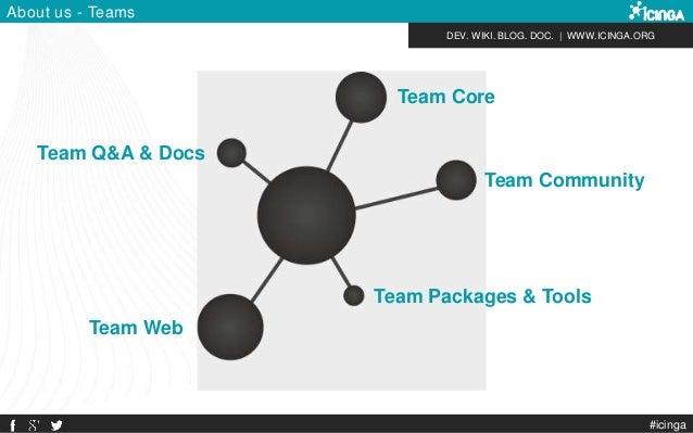 DEV. WIKI. BLOG. DOC.   WWW.ICINGA.ORG #icinga About us - Teams Team Core Team Web Team Packages & Tools Team Community Te...
