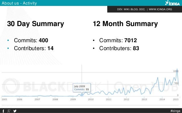 DEV. WIKI. BLOG. DOC.   WWW.ICINGA.ORG #icinga About us - Activity 30 Day Summary • Commits: 400 • Contributers: 14 12 Mon...
