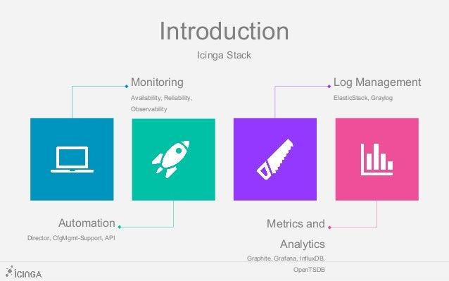 Introduction Icinga Stack Monitoring Availability, Reliability, Observability Log Management ElasticStack, Graylog Automat...