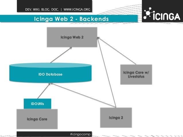 DEV. WIKI. BLOG. DOC.   WWW.ICINGA.ORG  Icinga Web 2 - Backends  IDO Database  IDOUtils  Icinga Core  Icinga 2  Icinga Web...
