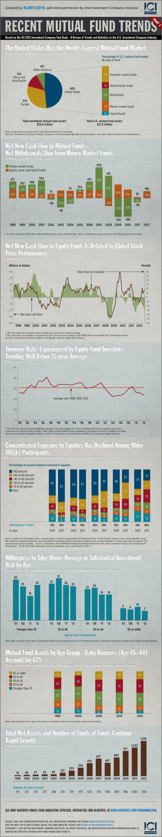 Recent Mutual Fund Trends [INFOGRAPHIC] - part 1