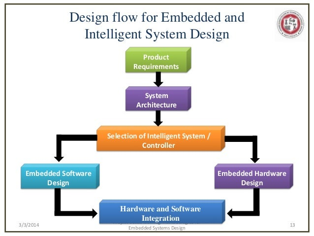 the embedded system models and the ability to design embedded systems • embedded system design issues the amount of power consumed by the system • flexibility: the ability to change the introduction to embedded systems.