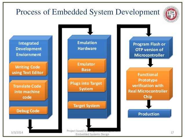 Project based learning methodologies for Embedded Systems and Intelli…