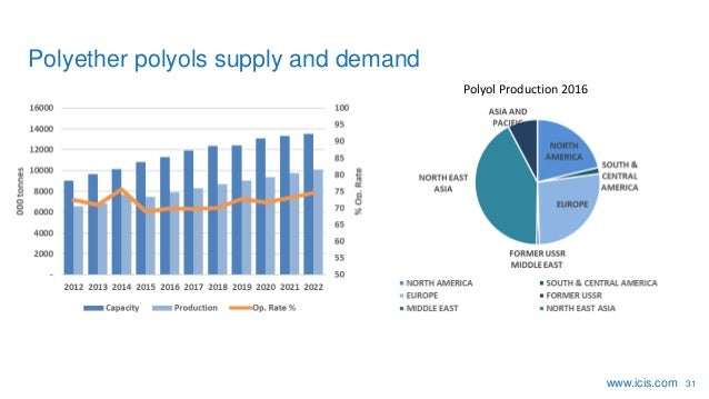 Hvordan ser markedet ud for kemikalier til fremstilling af polyuretan?