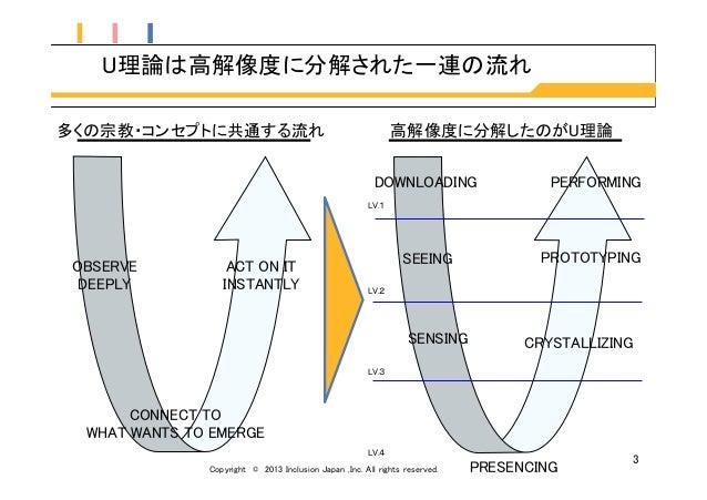 U理論(TheoryU)の概要解説〜ビジネス・組織論の観点から〜 Slide 3