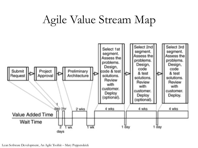 Lean and Kanban-based Development Value Stream Mapping Development on
