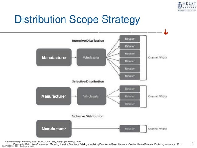 intensive distribution channel strategy An indirect distribution channel relies on intermediaries to perform most or all distribution functions, otherwise known as wholesale distribution  buy weakness is a proactive trading strategy.