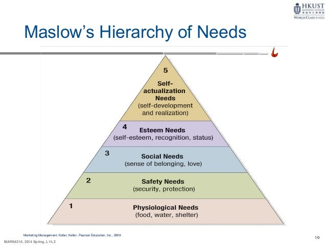consumer behaviour maslows hierarchy Maslow's hierarchy of needs and the psychology of loyalty programs aug 4, 2014 | by bryan pearson a number of weeks ago i had the opportunity to attend the world of business innovation summit in new york.