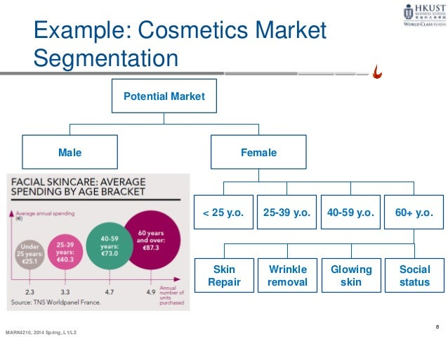 market segmentation for the cosmetic industry Big market for black cosmetics, but less-hazardous choices limited  as high  hazard was about the same for both market segments, but the  2 first  research, personal care products manufacturing industry profile.