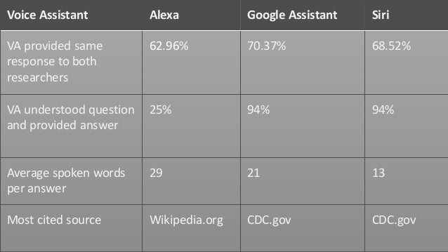 Conclusions • Siri and Google provided evidence-based links; little audio output • Alexa was worst at natural language com...