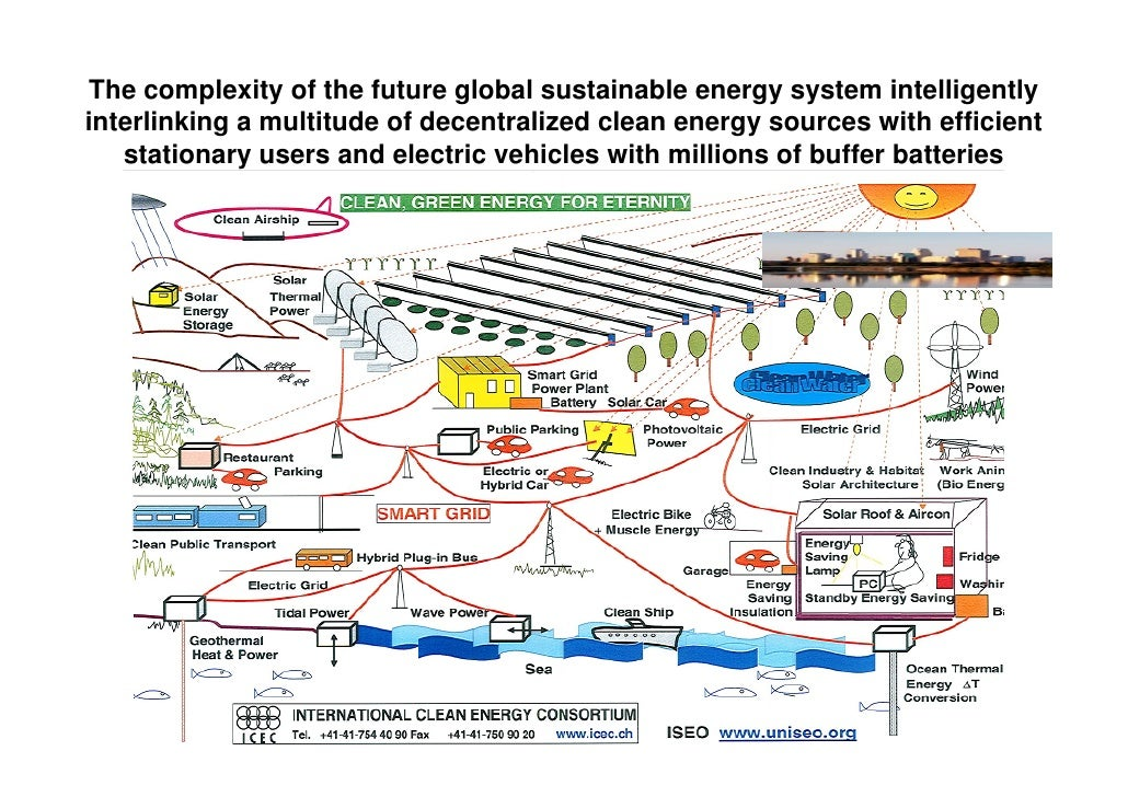energy devices for sustainable urban environment Environment and sustainable management of natural perspectives on sustainable energy for the 21st century energy efficiency, and sustainable urban designs.