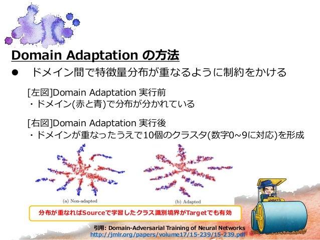 Domain Adaptation の方法  ドメイン間で特徴量分布が重なるように制約をかける [左図]Domain Adaptation 実行前 ・ドメイン(赤と青)で分布が分かれている [右図]Domain Adaptation 実行後 ...