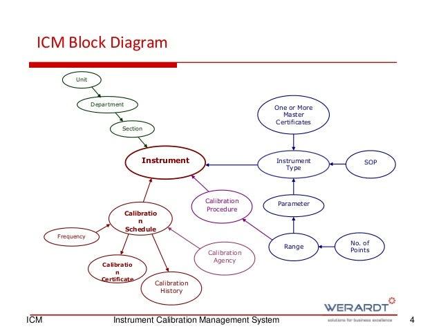Instrument Calibration Management System