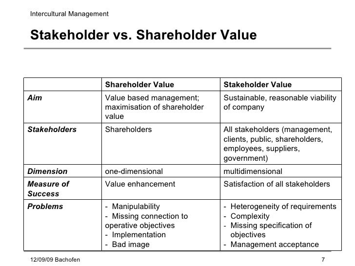 disadvantages of shareholders model The advantages and disadvantages of a public limited company  it offers a lot of  benefits over the more popular private limited company model  publish their  finances on a regular basis so that shareholders can determine.