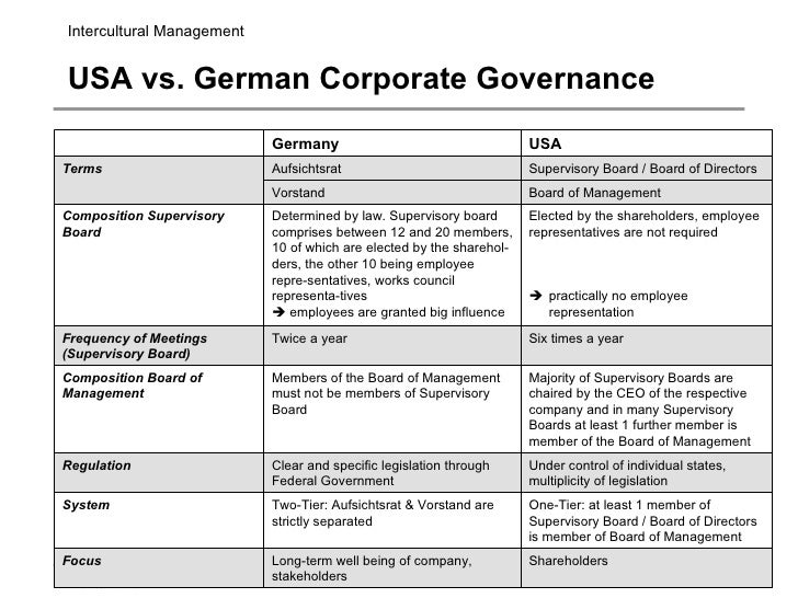 Comparision of corporate governance in different