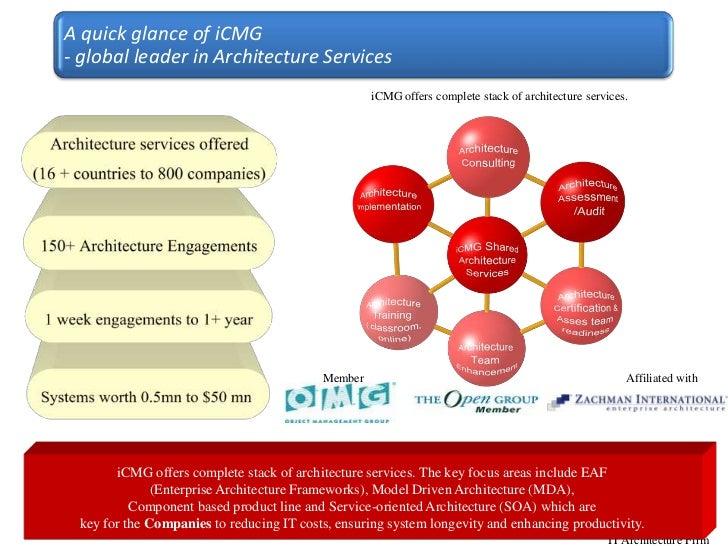 iCMG IT Architect Certification Programs