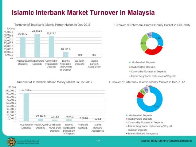 islamic inter bank money market rate