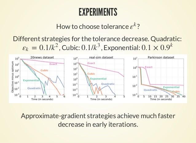 EXPERIMENTS How to choose tolerance ?εk Different strategies for the tolerance decrease. Quadratic: , Cubic: , Exponential...