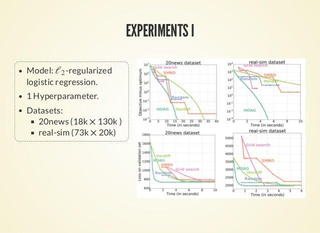 EXPERIMENTS I Model: -regularized logistic regression. 1 Hyperparameter. Datasets: 20news (18k 130k ) real-sim (73k 20k) ℓ...