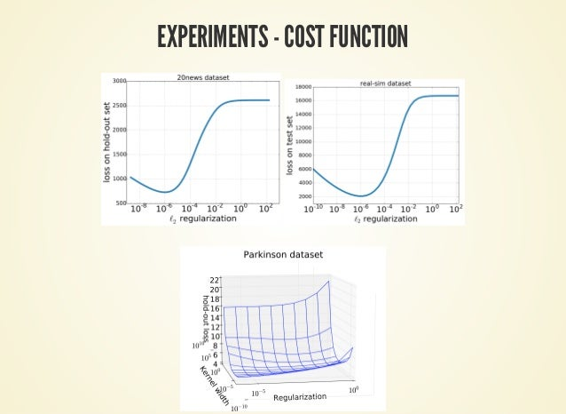EXPERIMENTS - COST FUNCTION