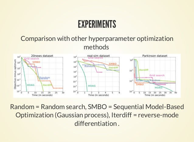 EXPERIMENTS Comparison with other hyperparameter optimization methods Random = Random search, SMBO = Sequential Model-Base...