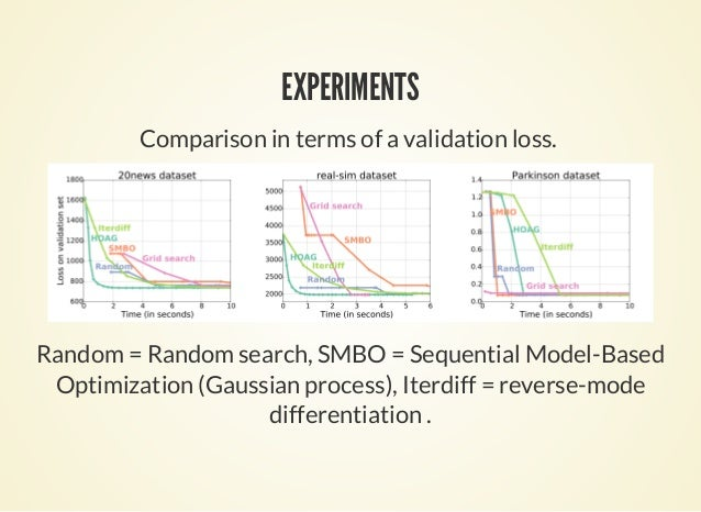 EXPERIMENTS Comparison in terms of a validation loss. Random = Random search, SMBO = Sequential Model-Based Optimization (...