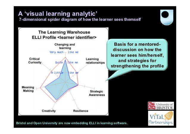 A 'visual learning analytic'  7-dimensional spider diagram of how the learner sees themself                               ...