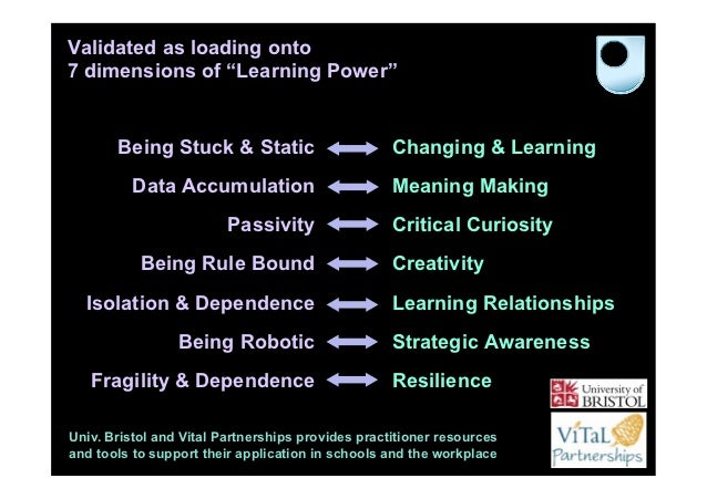 """Validated as loading onto7 dimensions of """"Learning Power""""       Being Stuck & Static                        Changing & Lea..."""