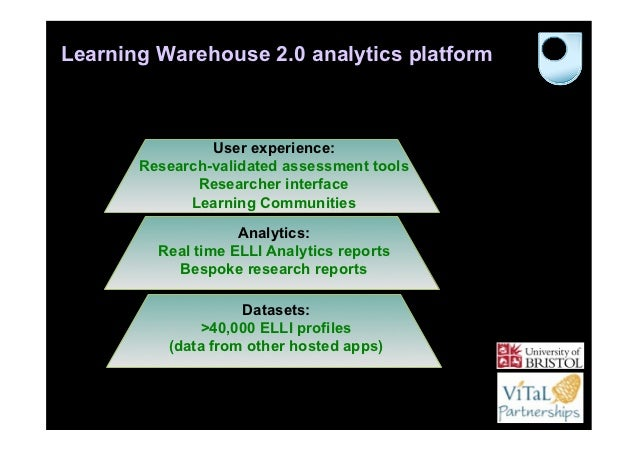 Learning Warehouse 2.0 analytics platform                User experience:       Research-validated assessment tools       ...