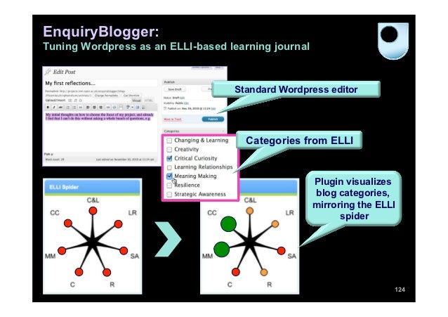 EnquiryBlogger:Tuning Wordpress as an ELLI-based learning journal                                   Standard Wordpress edi...