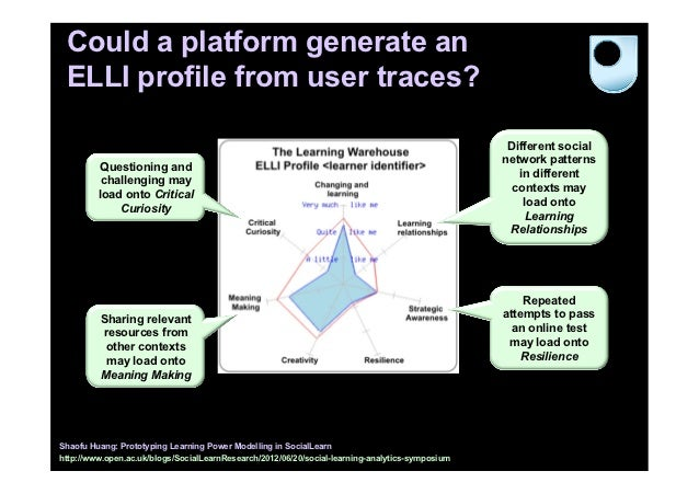 Could a platform generate an ELLI profile from user traces?                                                               ...